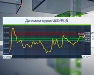 Динамика курса USD/RUB