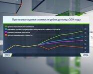 Прогнозные оценки стоимости рубля до конца 2014 г.