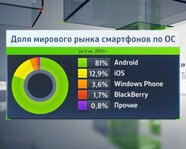Доля мирового рынка смартфонов по ОС