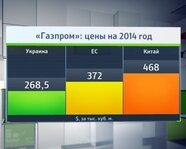 """""""Газпром"""": цены на 2014 год"""
