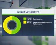 Акции Lattelecom
