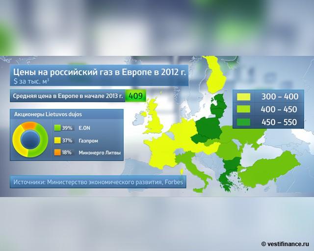 Цены на российский газ в Европе в 2012 году