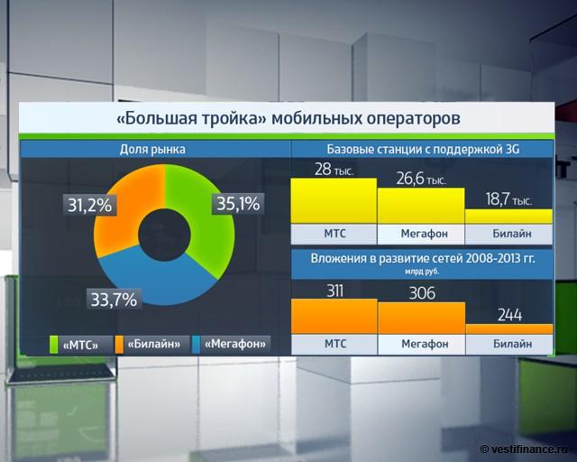 """""""Большая тройка"""" мобильных операторов: доля рынка"""