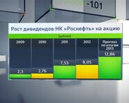 """Рост дивидендов НК """"Роснефть"""" на акцию"""
