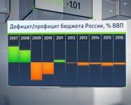 Дефицит/профицит бюджета России