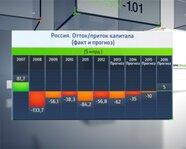Россия. Отток-приток капитала