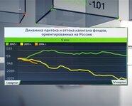 Динамика притока и оттока капитала фондов, ориентированных на РФ