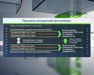 Принципы интервенций Банка России