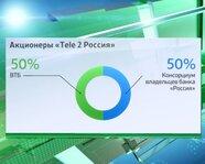 Акционеры Tele 2 Россия