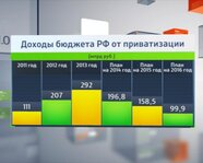 Доходы бюджета России от приватизации
