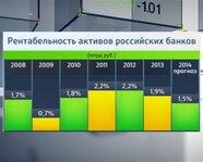 Рентабельность активов российских банков