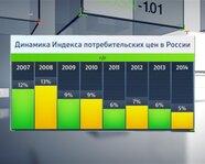 Динамика индекса потребительских цен в России