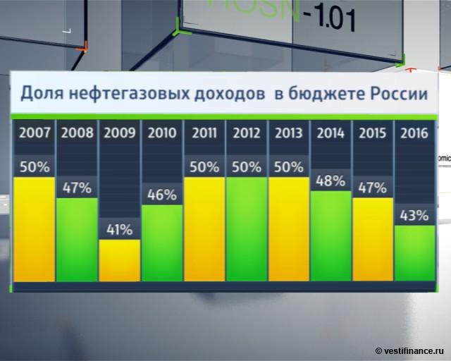 Доля нефтегазовых доходов в бюджете России