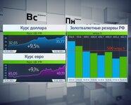 Динамика ЗВР и курса рубля