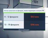 Отток капитала из фондов, ориентированных на акции Россию