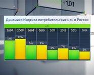 Динамика индекса потребительских цен России