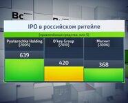 IPO в российском ритейле