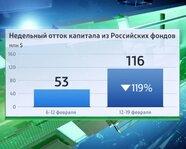Недельный отток капитала из российских фондов