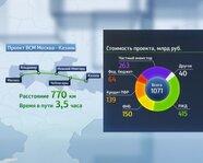 Стоимость проекта ВСМ Москва-Казань