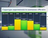 """Структура задолженности компании """"Мечел"""""""