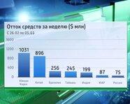 Отток средств за неделю из России