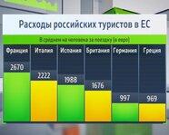 Расходы российских туристов в ЕС