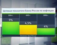 Целевые показатели Банка России по инфляции