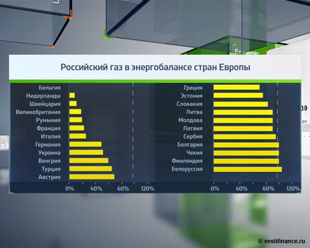 Российский газ в энергобалансе стран Европы