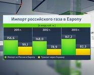 Импорт российского газа в Европу