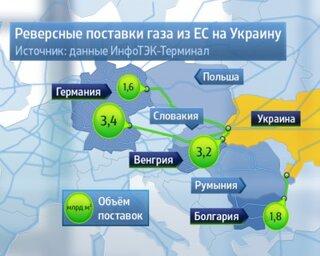 4 причины, почему реверс газа даже выгоден Газпрому !