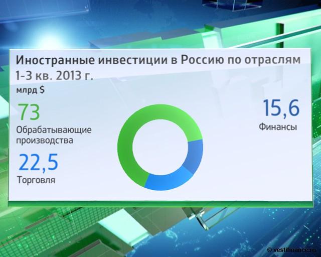 иностранные инвестиции в россии курсовая работа 2017