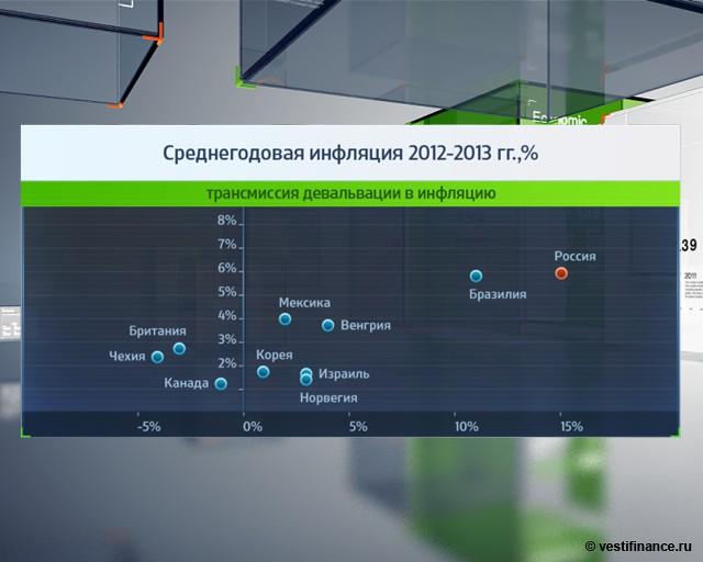 Среднегодовая инфляция 201202013 гг., в %