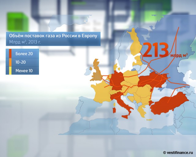 Объемы поставок российского газа в Европу
