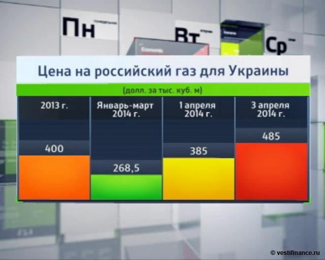 Цена на российский газ для Украины