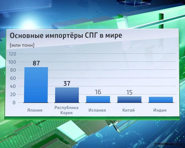 Основные импортеры СПГ в мире