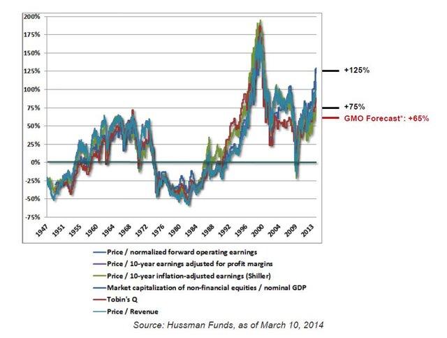 Когда лопнет пузырь на фондовом рынке США?