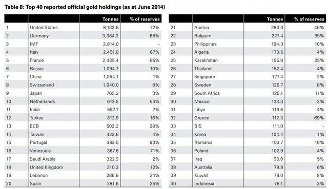 Крупнейшие в мире держатели запасов золота на июнь 2014 года