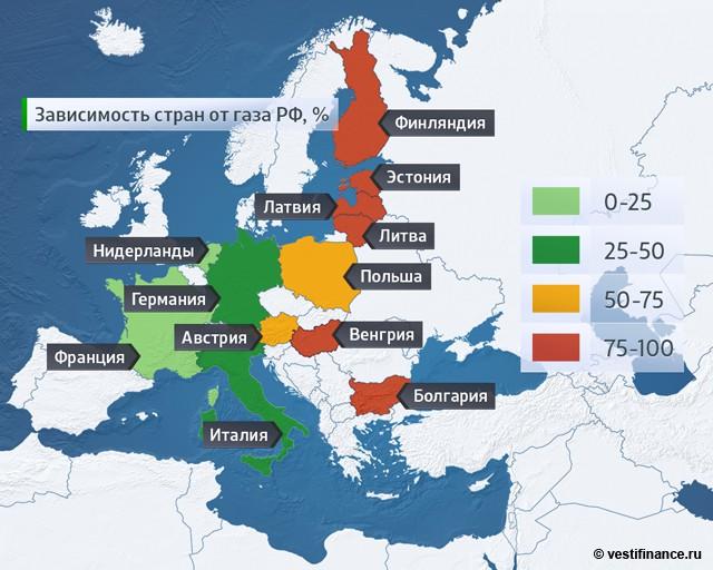 Зависимость стран от газа России