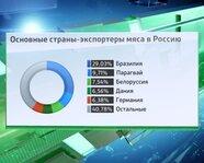 Основные страны экспортеры мяса в Россию