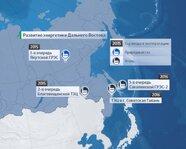Развитие энергетики Дальнего Востока