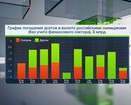 Погашения долгов российскими заемщиками