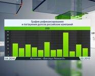 График рефинансирования и погашения долгов российских компаний