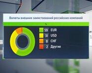 Валюты внешних заимствований российских компаний