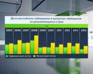 Доля российских заемщиков