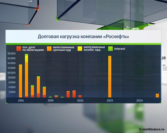 """5 фактов о приватизации """"Роснефти"""""""