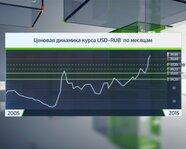 Ценовая динамика курса USD - RUB по месяцам