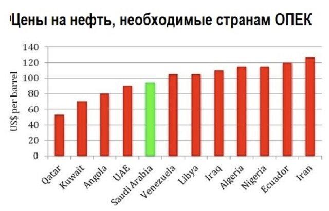 Сбалансированность бюджета стран ОПЕК при ценах на нефть