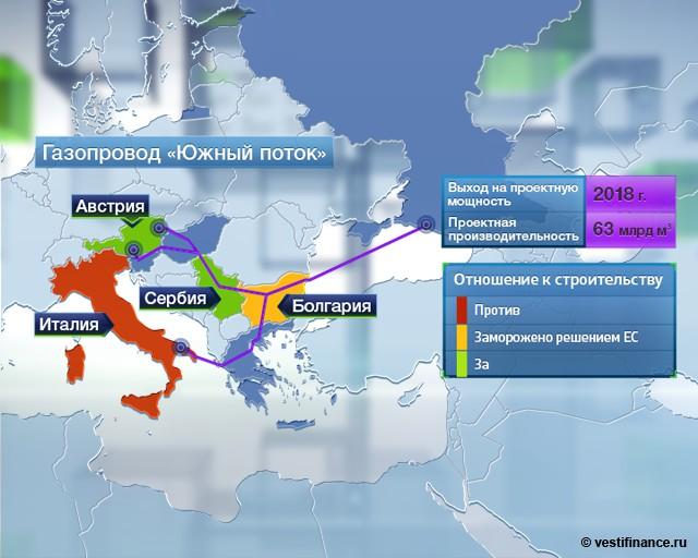 Россия vs США: битва за энергетическое будущее ЕC
