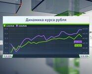 Динамика рубля
