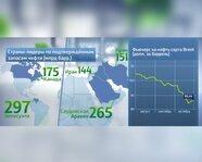Страны-лидеры по подтвержденным запасам нефти